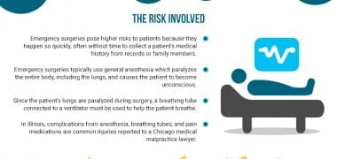 Emergency Surgeries Pose Higher Risks for Death